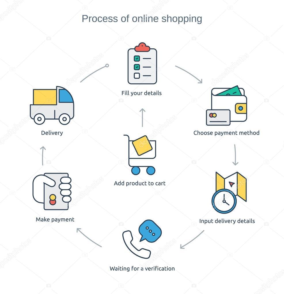 c6b214776 processo de compra on-line — Vetores de Stock © Nattle #89516552