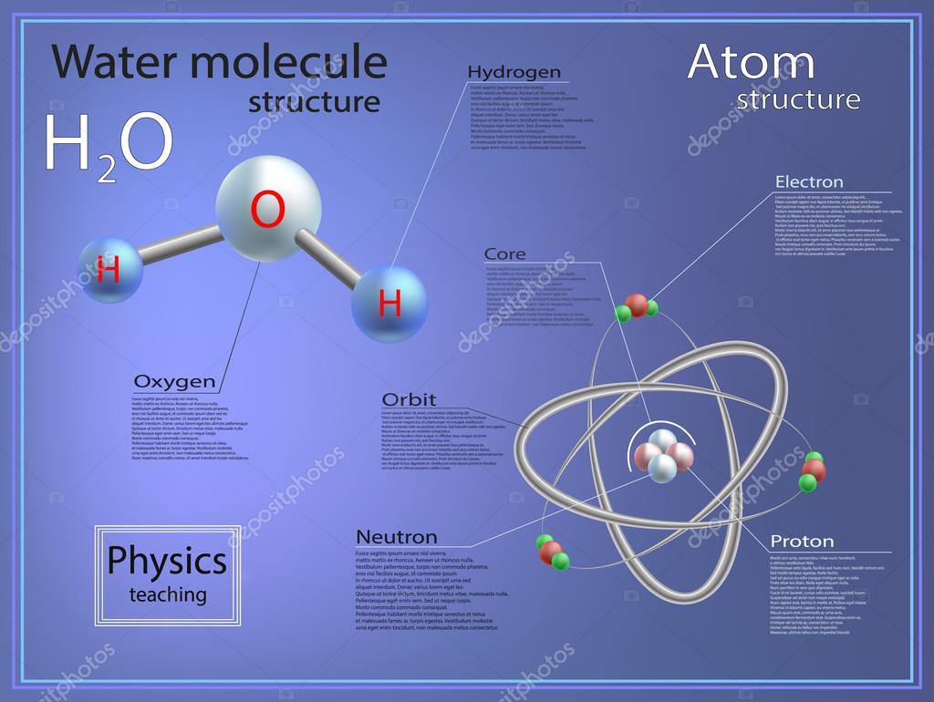 Infográficos Ensino De Física Estrutura Atômica E