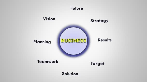 Business Keywords