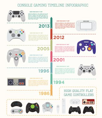 Console gaming timeline infographic. Game controllers quality flat Icons