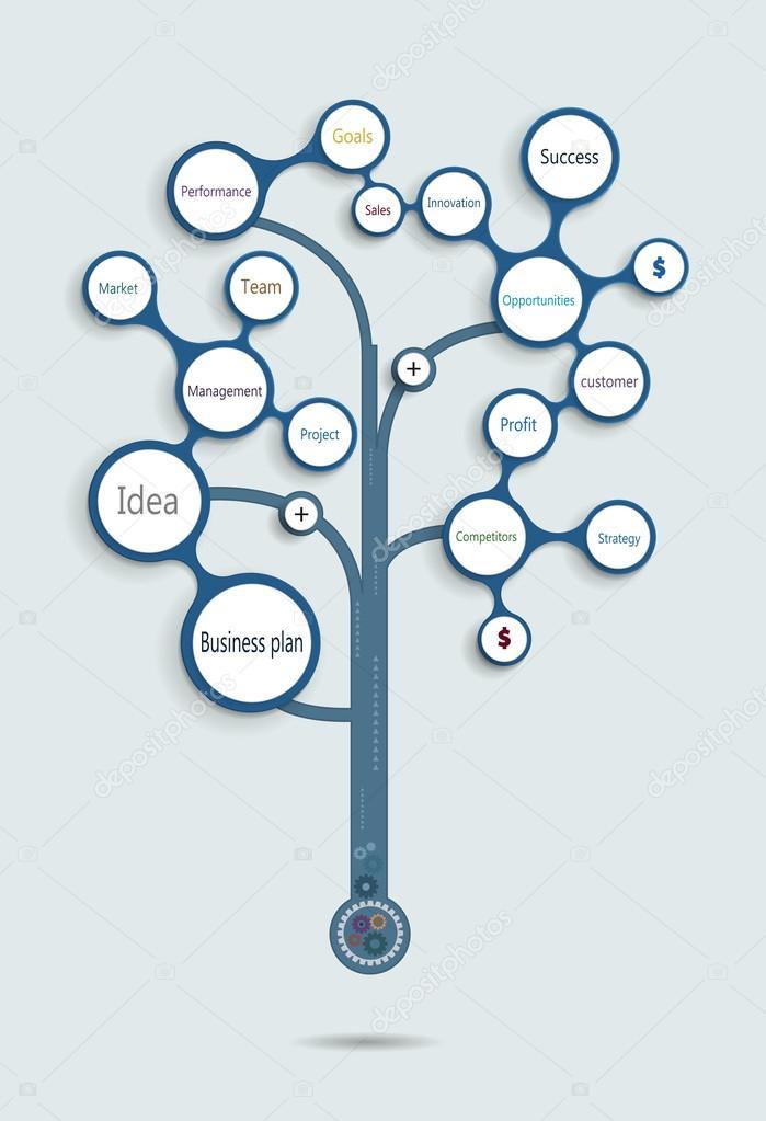 business plan tree time line operations financial. Black Bedroom Furniture Sets. Home Design Ideas