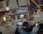 Tvůrčí proces inspirace koncept