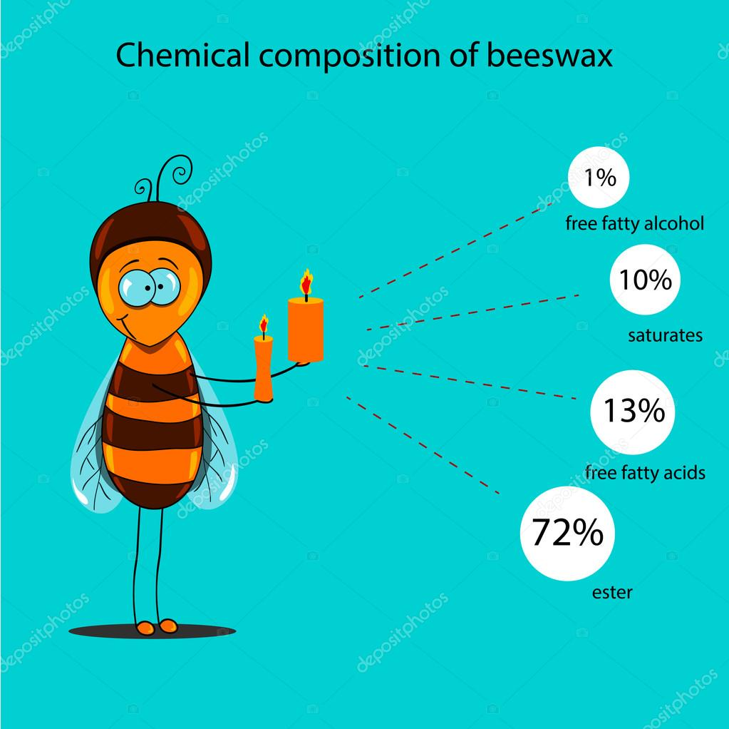 The information poster containing information on a chemical composition of beeswax