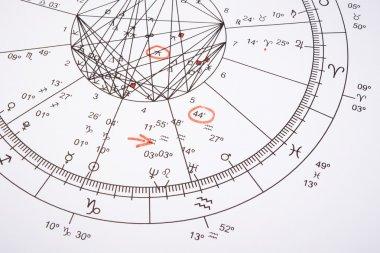 Zodiac wheel with red mark