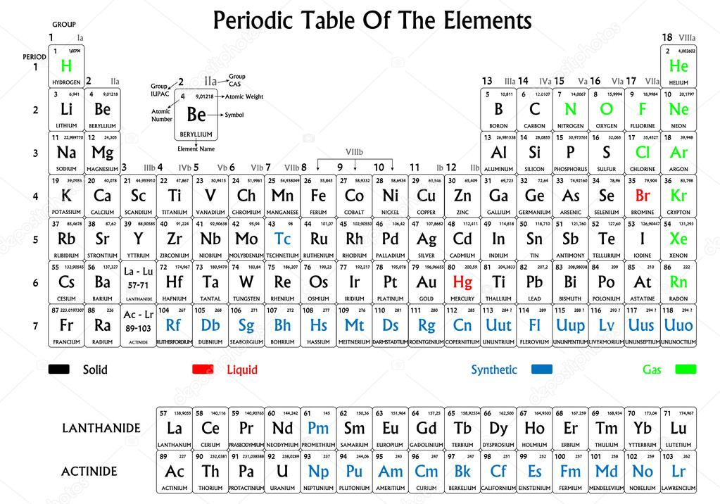 Periodic table of the elements black on white background symbols periodic table of the elements black on white background symbols have different colors for solid liquid gas and synthetic origin vector by ivsanmas urtaz Choice Image