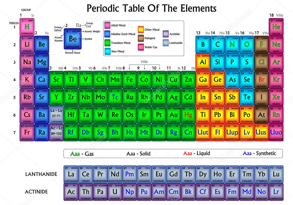 Tabla periodica de los elementos colores son aplicados por las tabla periodica de los elementos colores son aplicados por las relaciones qumicas de elementos urtaz Gallery