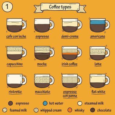 Set of coffe types icons