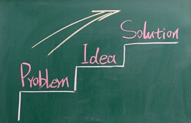 Problem,  Idea and  Solution