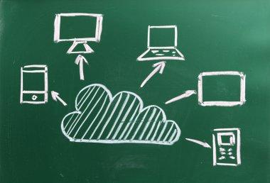 Cloud computing chalk drawing