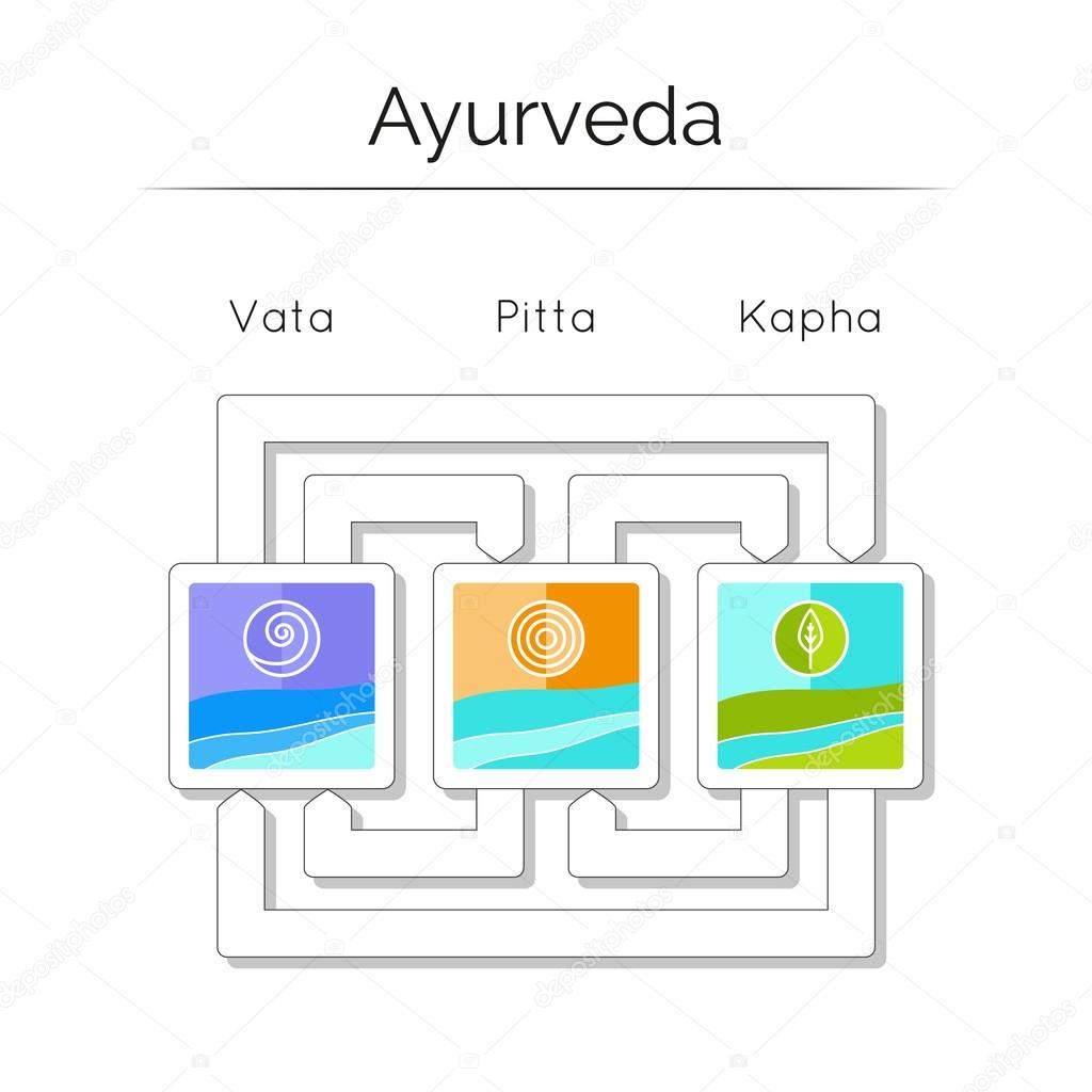 Ayurvedic Elements Doshas Vata Pitta Kapha Image Electric Circuit Symbol Element Set Illustration Vectorielle Libre De Ayurveda Vector Body Types Infographic With Flat Icons Symbols