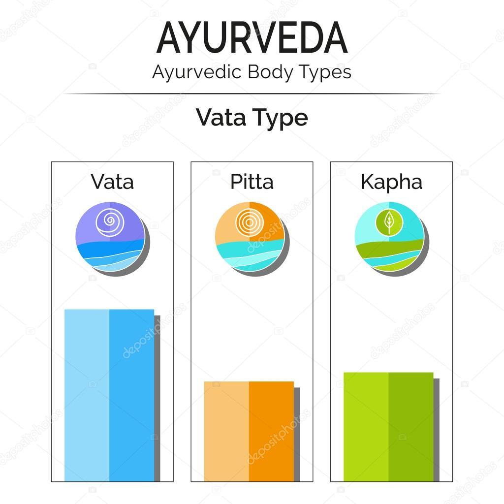 Ayurvedic body types vata, pitta, kapha.