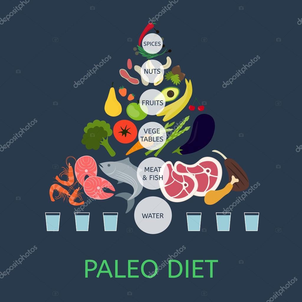 Alimentos dela dieta paleo