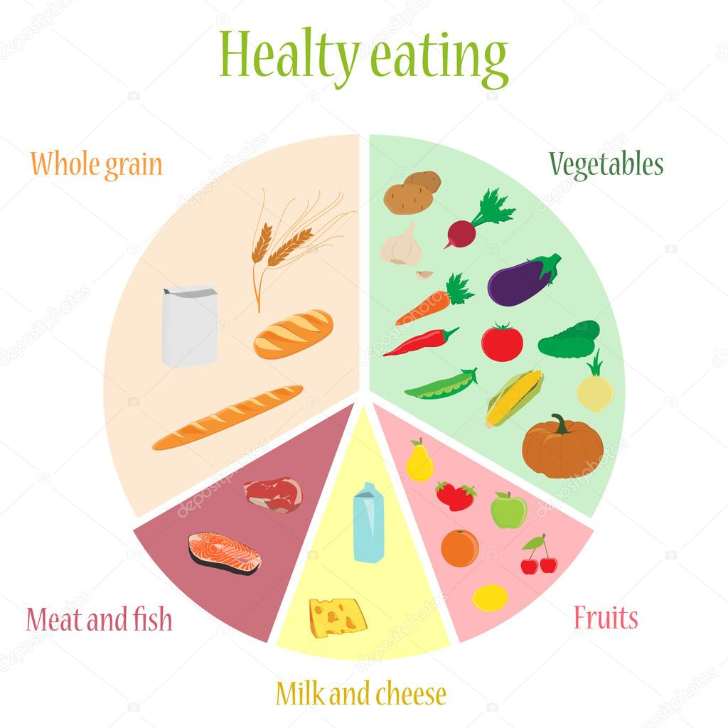 Healthy eating chart — Stock Vector © viktorijareut #86713926