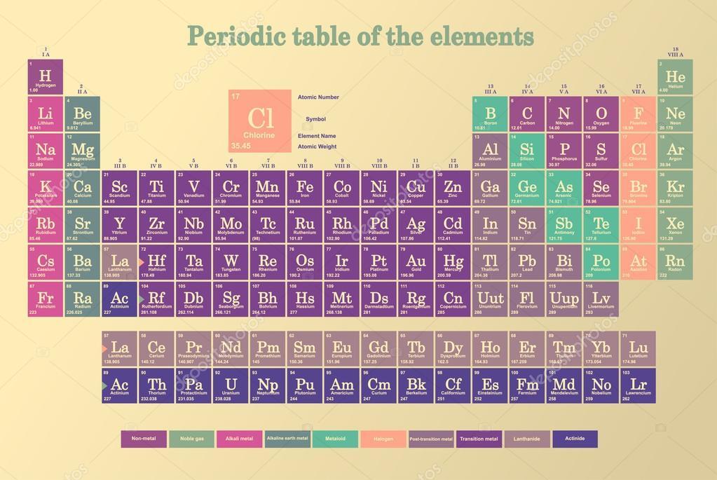 Tabla periodica de los elementos archivo imgenes vectoriales retro color tabla peridica de los elementos vector de gkszln urtaz Gallery