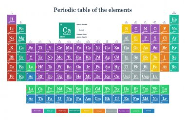 Colorful periodic table of the element