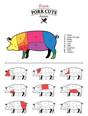 British Pork Cuts Diagram