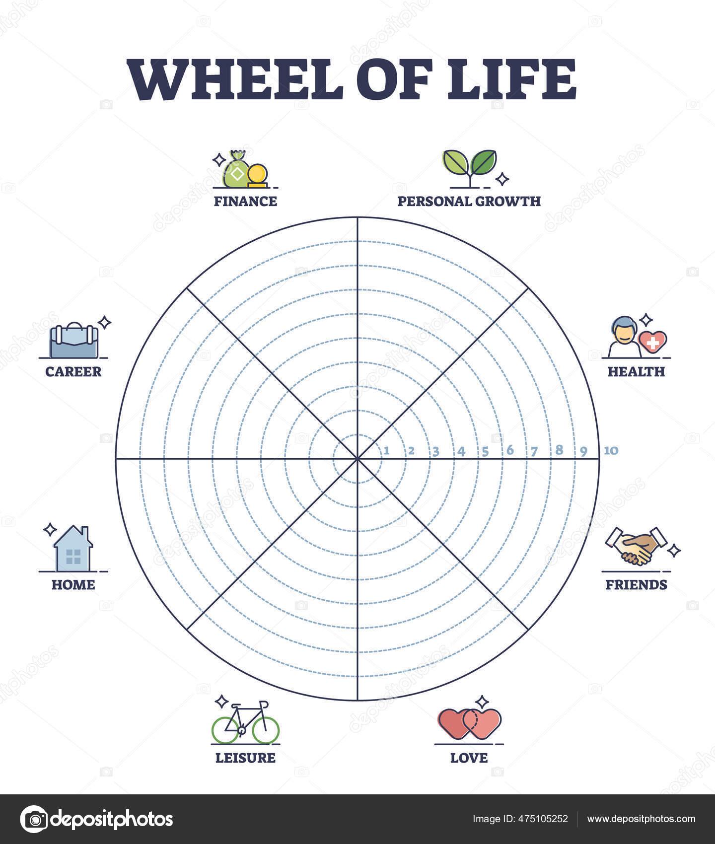 Wheel of life circular scheme as lifestyle balance control outline Regarding Blank Wheel Of Life Template