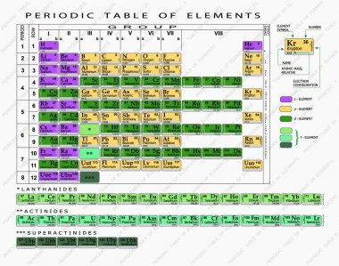 Periodic table of chemical elements.