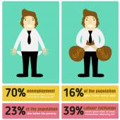 Fotografia Infographic illustration of wealth and poverty