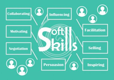 Soft skills theme with labels - influencing, facilitation, selling, inspiring, persuasion, negotiation, motivating, collaborating, icons of people silhouette, white graphic elements on trendy green