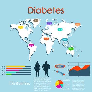 Statistics of diabetes on  map