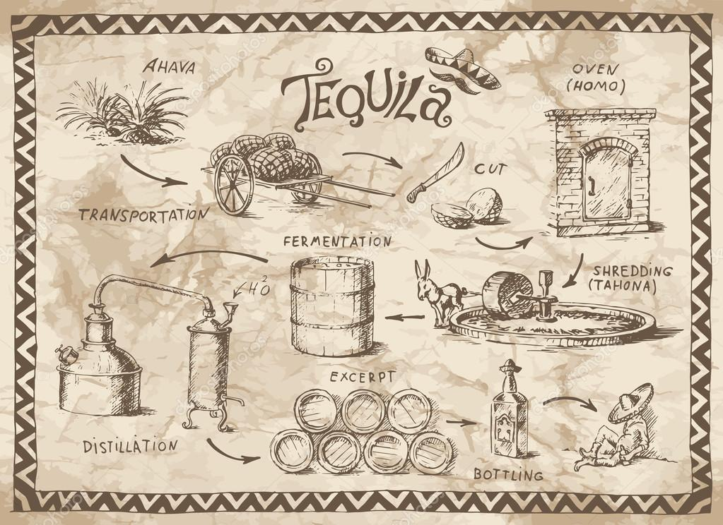 Tequila project