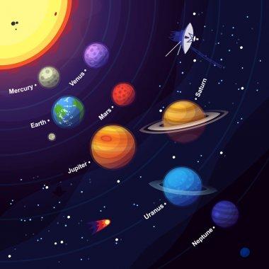 Space elements and planets