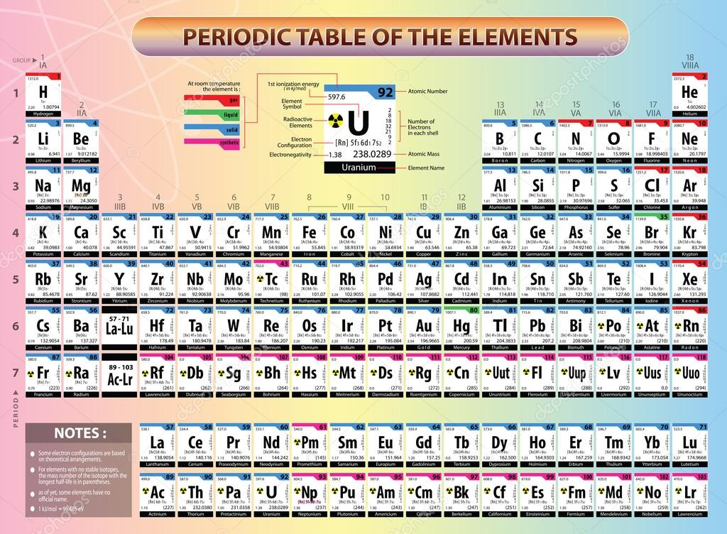 Periodic table of elements stock vector coolvectormaker 100380918 periodic table of elements with element name element symbols atomic number atomic mass electron configuration ionization energy and electronegativy urtaz Choice Image