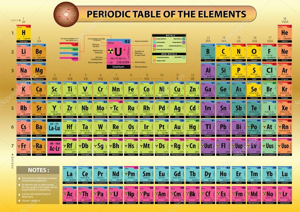 Periodic table of elements stock vector coolvectormaker 100380922 periodic table of elements with element name element symbols atomic number atomic mass electron configuration ionization energy and electronegativy urtaz Choice Image