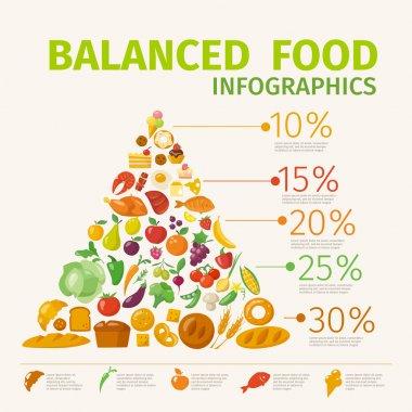 Food infographic pyramid