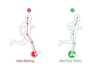 Correct posture running