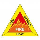 Ikony hořlavých trojúhelníku Fire