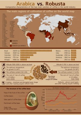 Arabica and Robusta coffee map