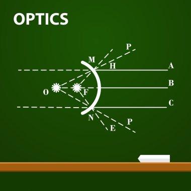 Infographic. Physics. Geometrical optics on chalkboard background. Vector illustration
