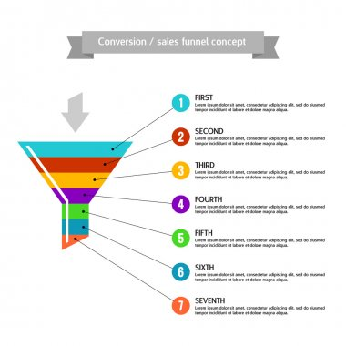 Conversion or sales funnel