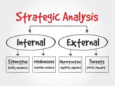 Strategic Analysis flow chart