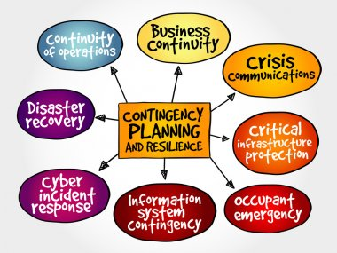 Contingency Planning and Resilience