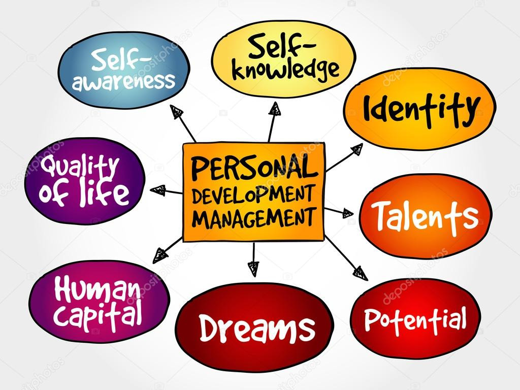 personal development clipart map mind management illustration growth clip business illustrations strategy concept vector drawings diagram graphics graphic drawing cliparts