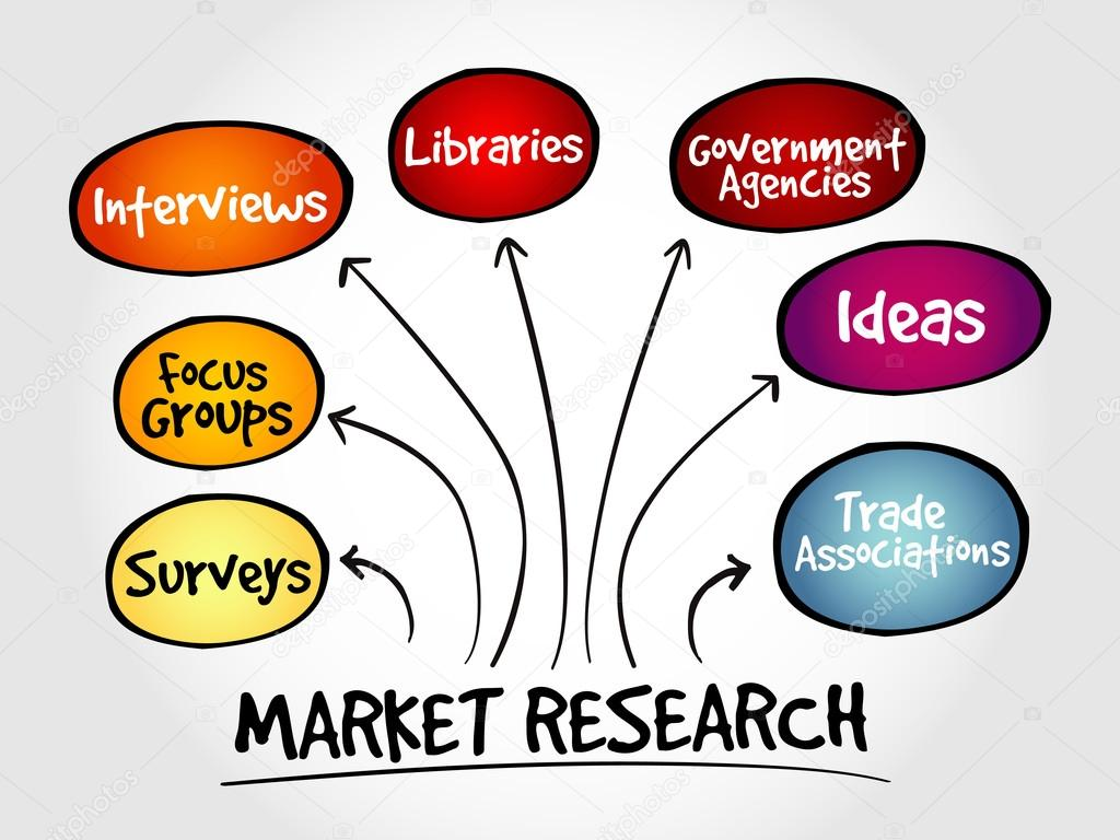 Mapa mental de investigación de mercado — Archivo Imágenes ...