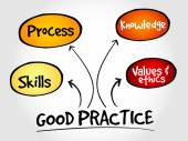 Good practices mind map