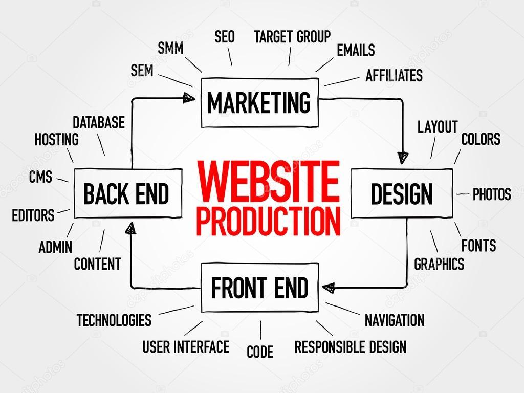 Diagrama do processo de produo do site vetor de stock dizanna diagrama do processo de produo do site vetor de stock ccuart Choice Image