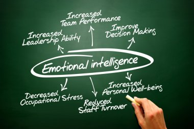 Emotional intelligence hand drawn concept diagram on blac