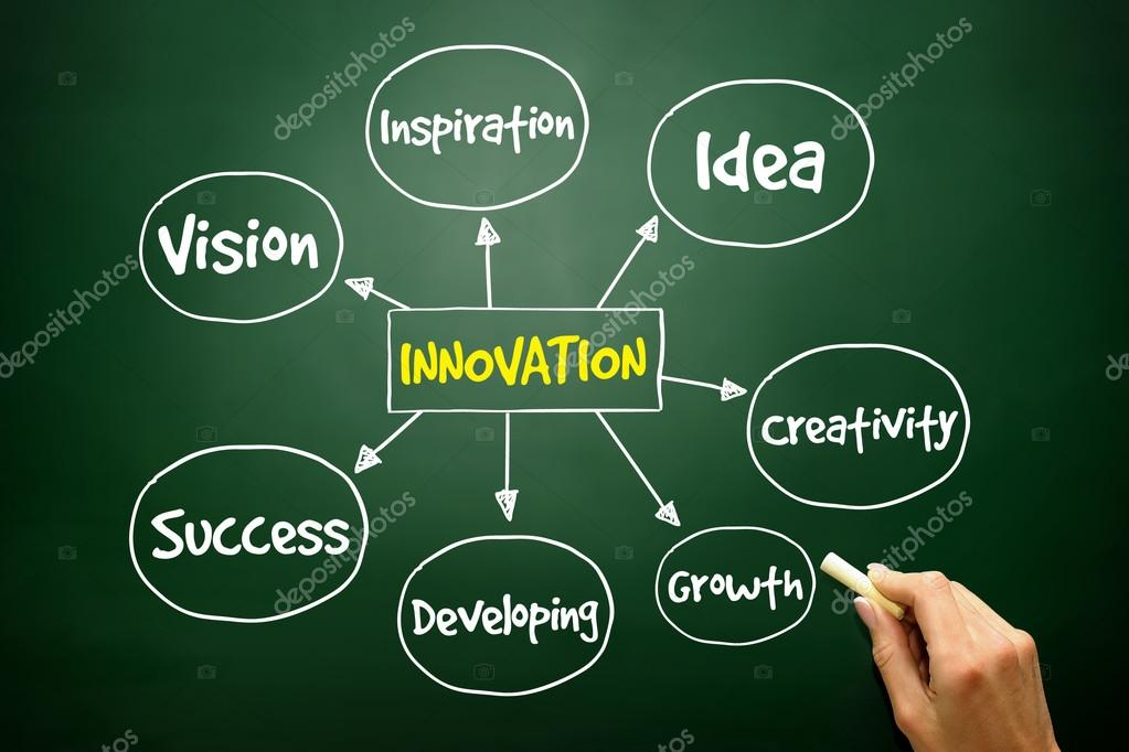 Hand Drawn Innovation Solutions Mind Map Business Concept Stock