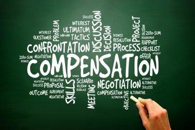 Compensation business concept words cloud, presentation backgrou