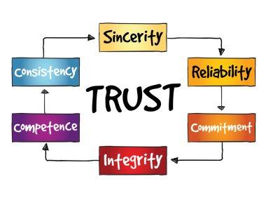 TRUST process
