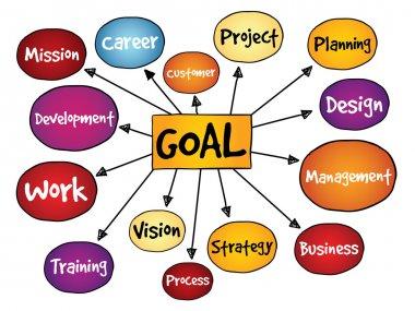 Goal Project management