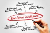 Photo Emotional intelligence