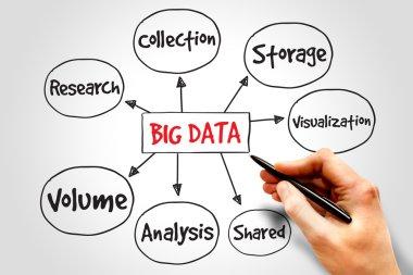 Big data mind map