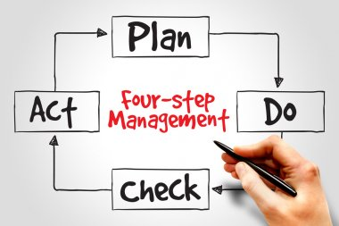 Four-step management