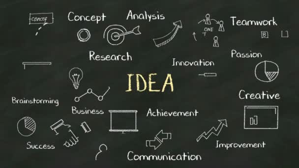 Rukopis pojmu Idea na tabuli. s různými diagramu